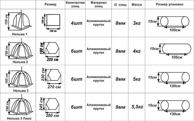 Характеристики Нельма-2